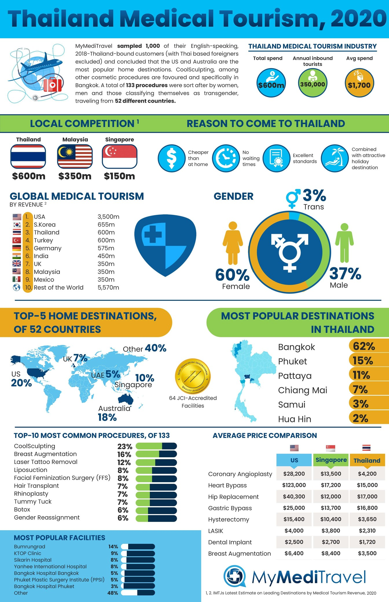 Thailand Medical Tourism, 2020: Reviewed   News by Thaiger
